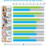 Belief in Homeownership [INFOGRAPHIC]