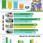 Americans Believe Real Estate is BEST Long-Term Investment [INFOGRAPHIC]