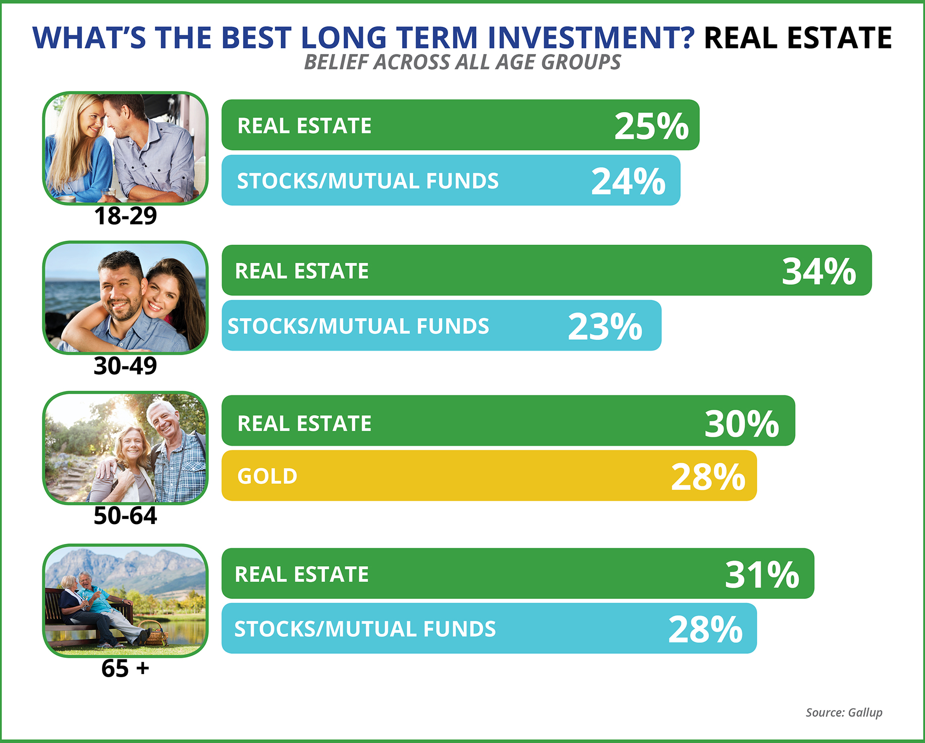 The Best Long-Term Investment: Real Estate | Keeping Current Matters