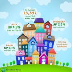 NAR's Existing Home Sales Report [INFOGRAPHIC]