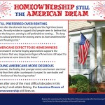 Homeownership Still the American Dream [INFOGRAPHIC]