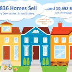 <!--:en-->13,836 Home Sell Every Day in the United States! [INFOGRAPHIC]<!--:--><!--:es-->13,836 casas se venden cada dia en los Estados Unidos! [INFOGRAFIA]<!--:-->