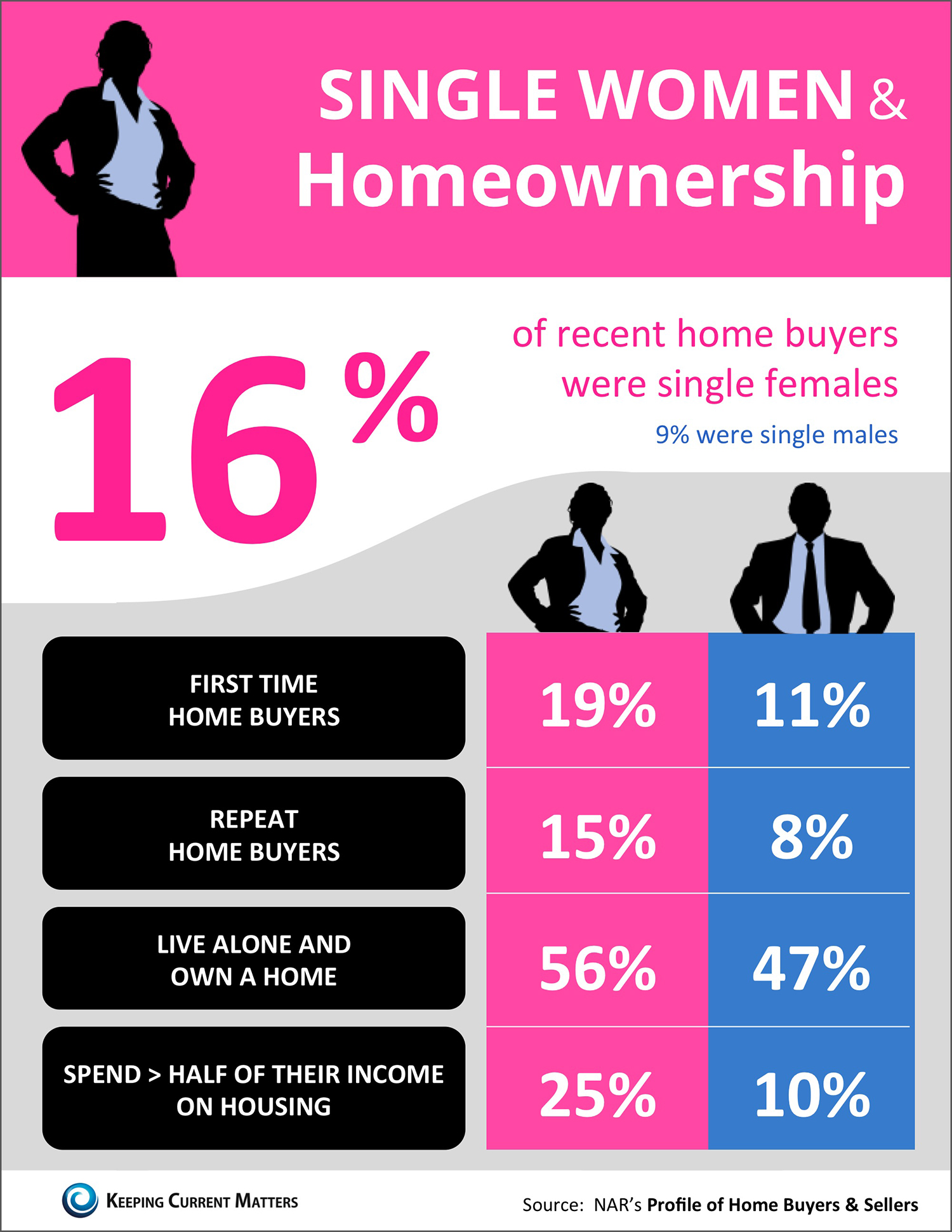 Single Women & Homeownership [INFOGRAPHIC] | Simplifying The Market