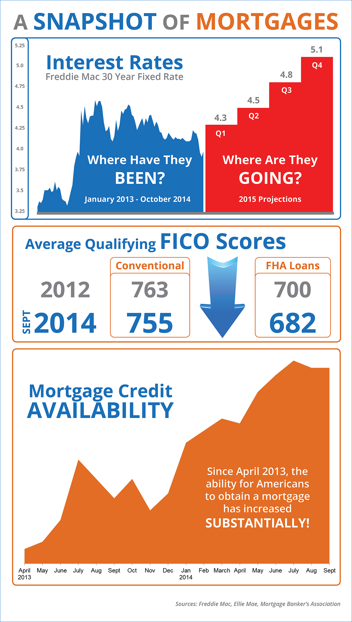 A Snapshot of Mortgages [INFOGRAPHIC] | Simplifying The Market