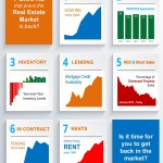<!--:en-->7 Graphs that Prove the Real Estate Market is Back! [INFOGRAPHIC]<!--:--><!--:es-->¡7 Graficas que demuestran que el mercado de bienes raíces ha regresado! [INFOGRÁFICA] <!--:-->