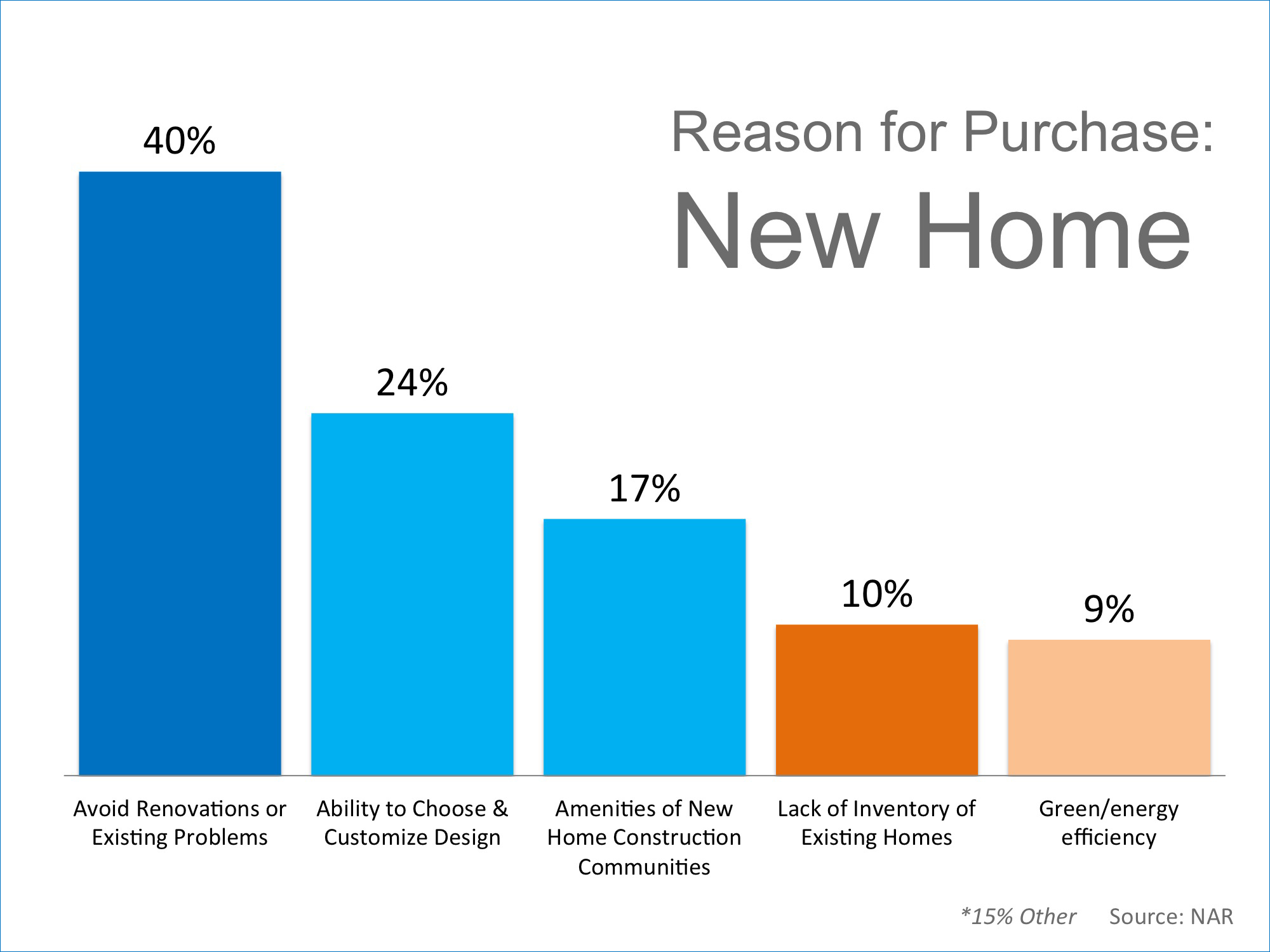 Reasons to Own a New Home | Simplifying The Market