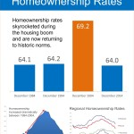 <!--:en-->The Truth About US Homeownership Rates [INFOGRAPHIC]<!--:--><!--:es-->La VERDAD sobre las tasas de propietarios de casa en U.S.A. [INFOGRAFIA]<!--:-->