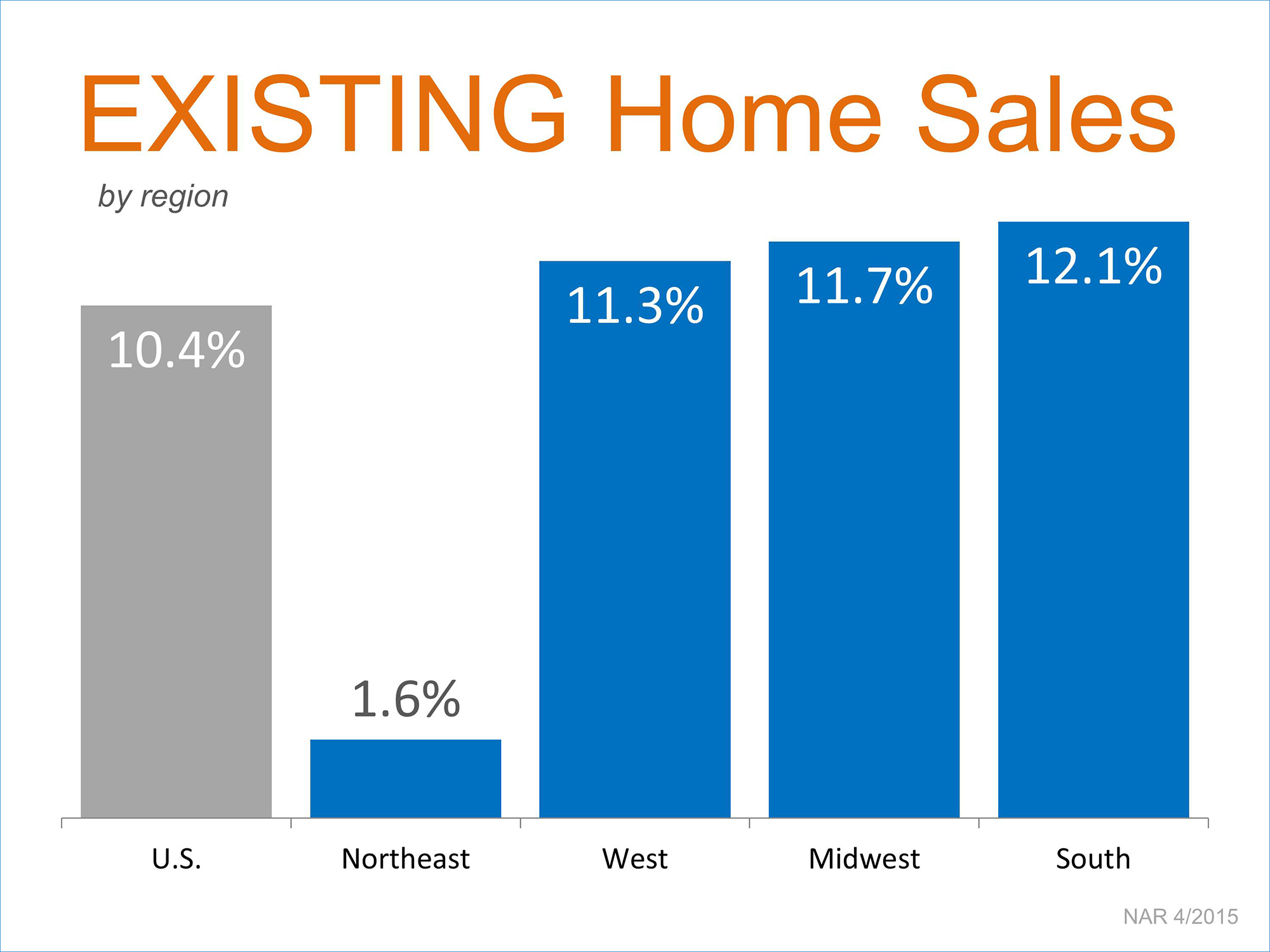 Existing Home Sales by Region | Simplifying The Market