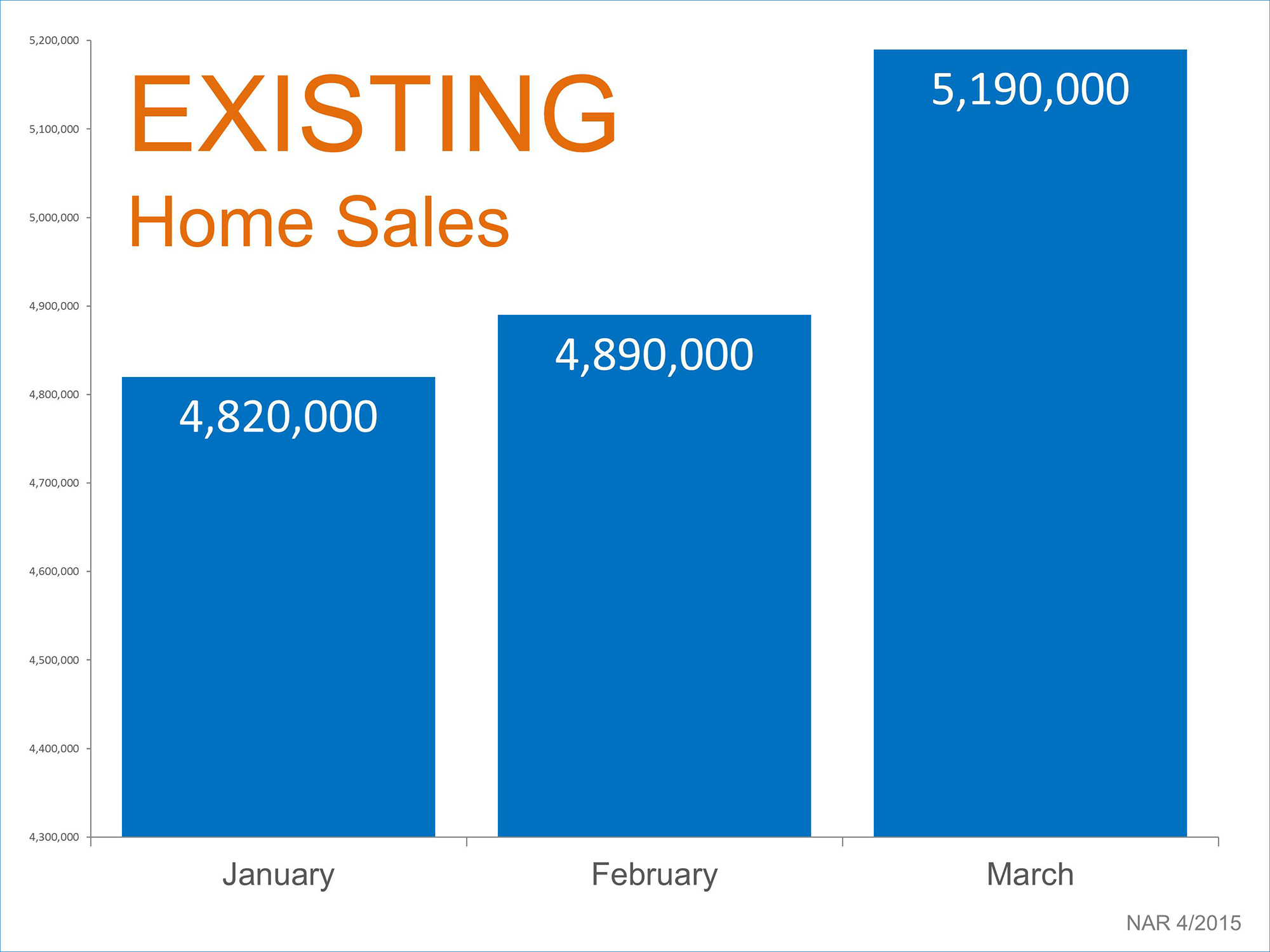 Existing Home Sales | Simplifying The Market