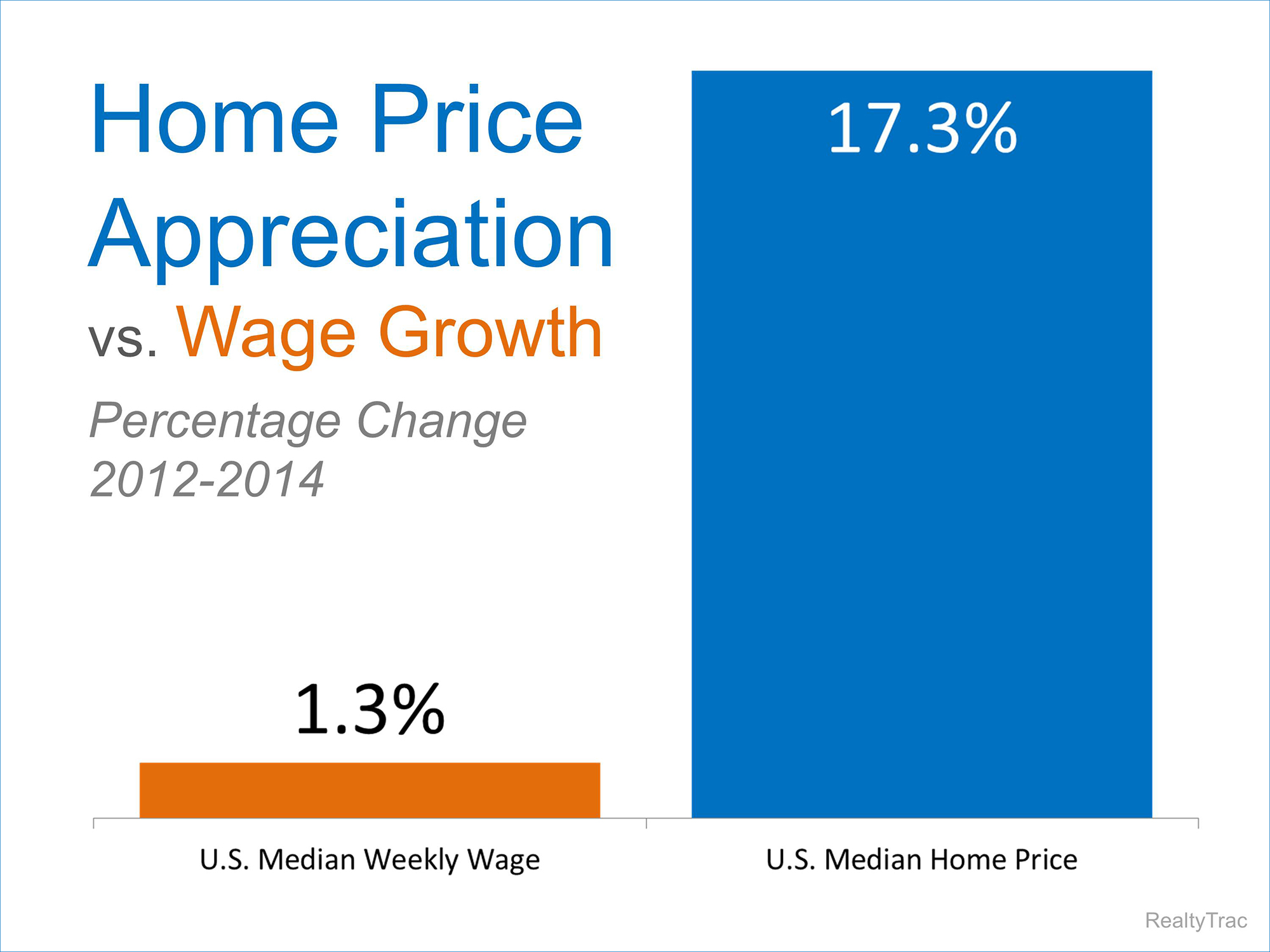 Prices vs Wages | Simplifying The Market
