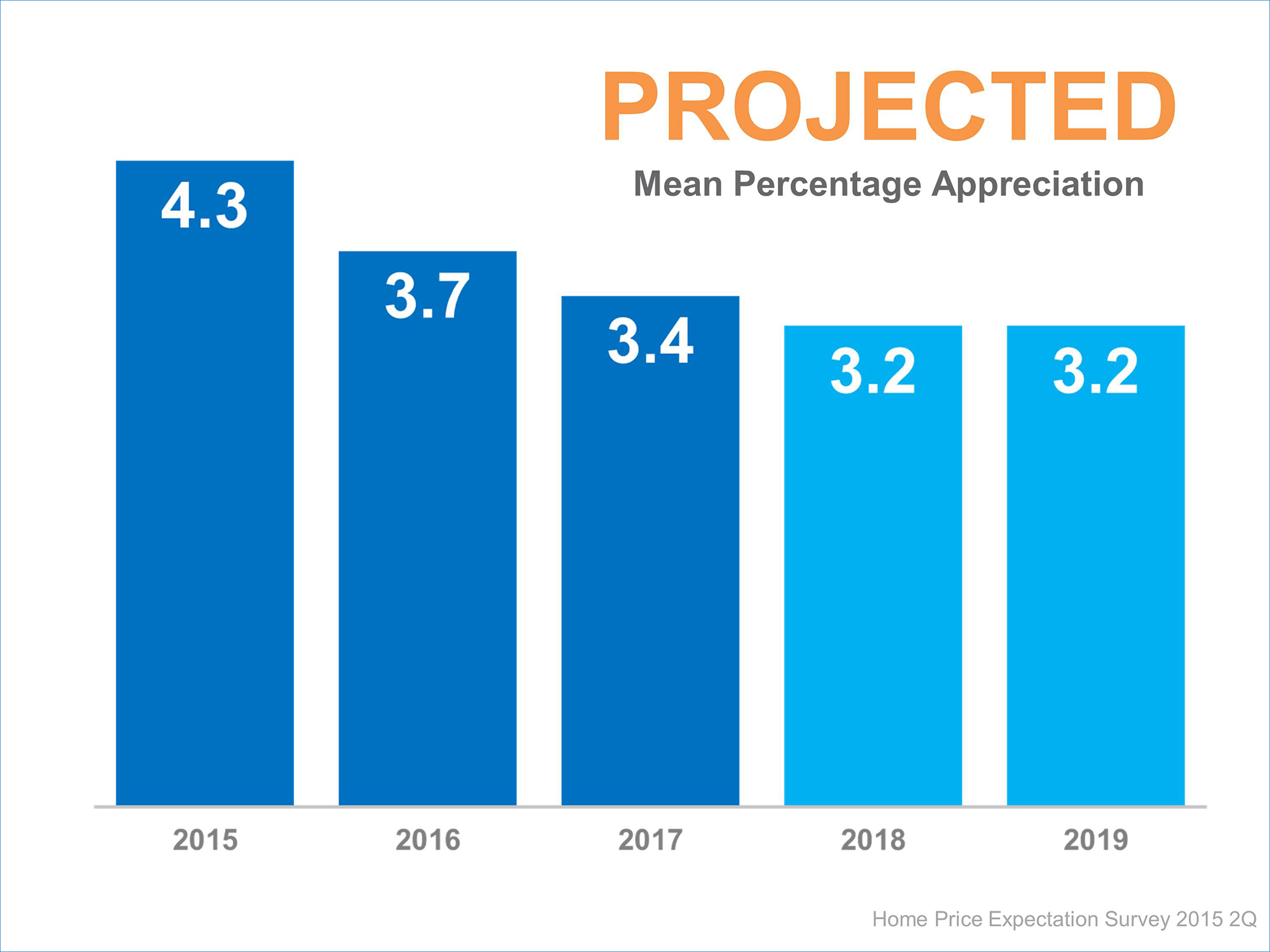 Projected Mean Appreciation | Simplifying The Market