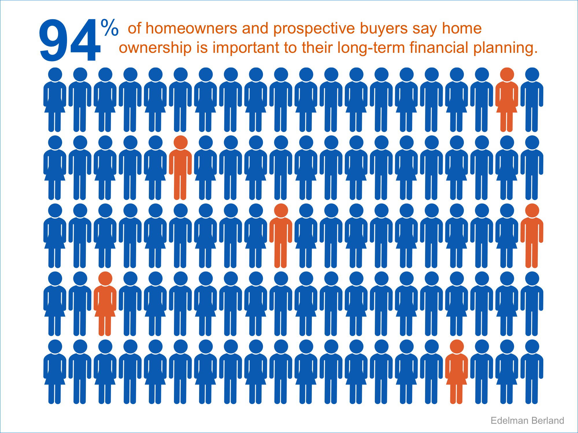 Homeownership Important to Long-Term Planning | Simplifying The Market