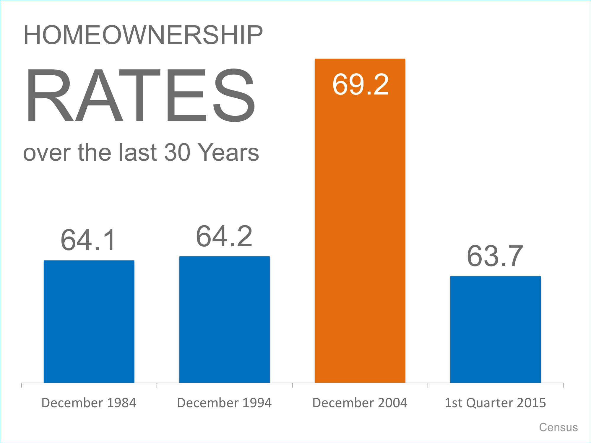Easy Chicken Little: Homeownership Rates Are NOT Crashing | Simplifying The Market