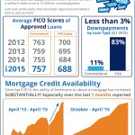 <!--:en-->Do I Need Perfect Credit to Buy a Home? [INFOGRAPHIC]<!--:--><!--:es-->¿Necesito un 'CREDITO PERFECTO' para comprar una casa? [INFOGRAFIA]<!--:-->