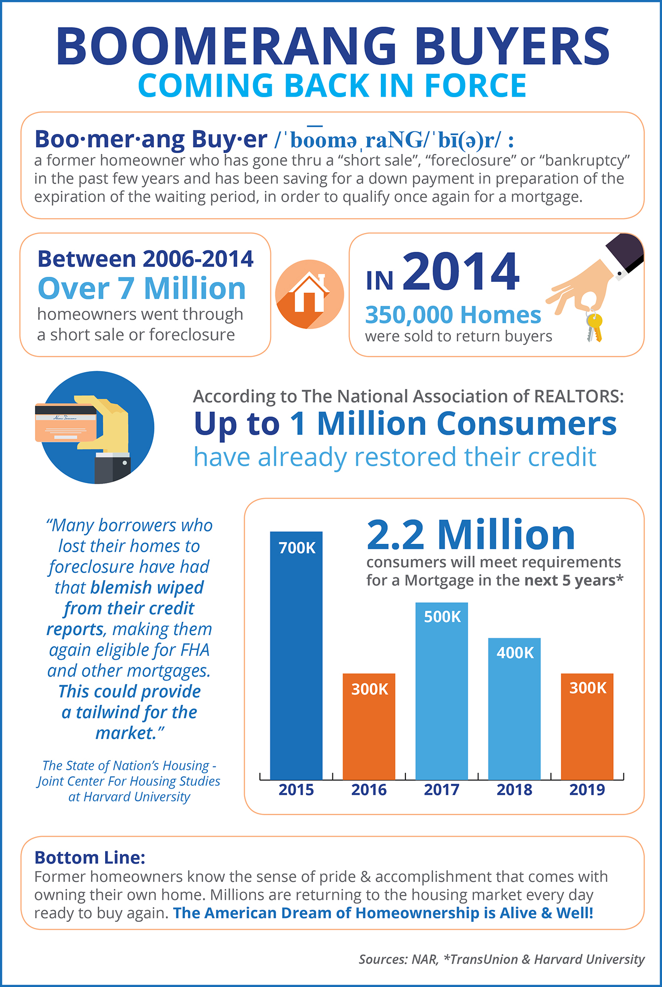 Boomerang Buyers Coming Back in Force [INFOGRAPHIC] | Simplifying The Market