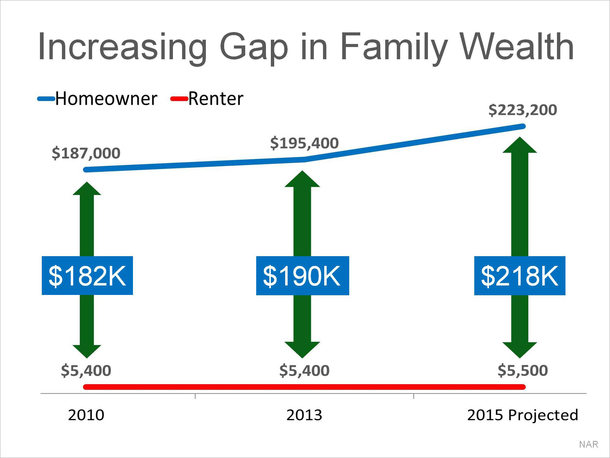 Increasing Gap in Family Wealth | Simplifying The Market
