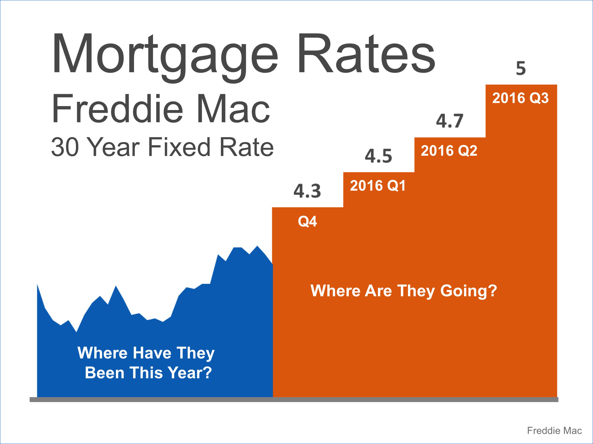 Mortgage Rate Projections | Simplifying The Market