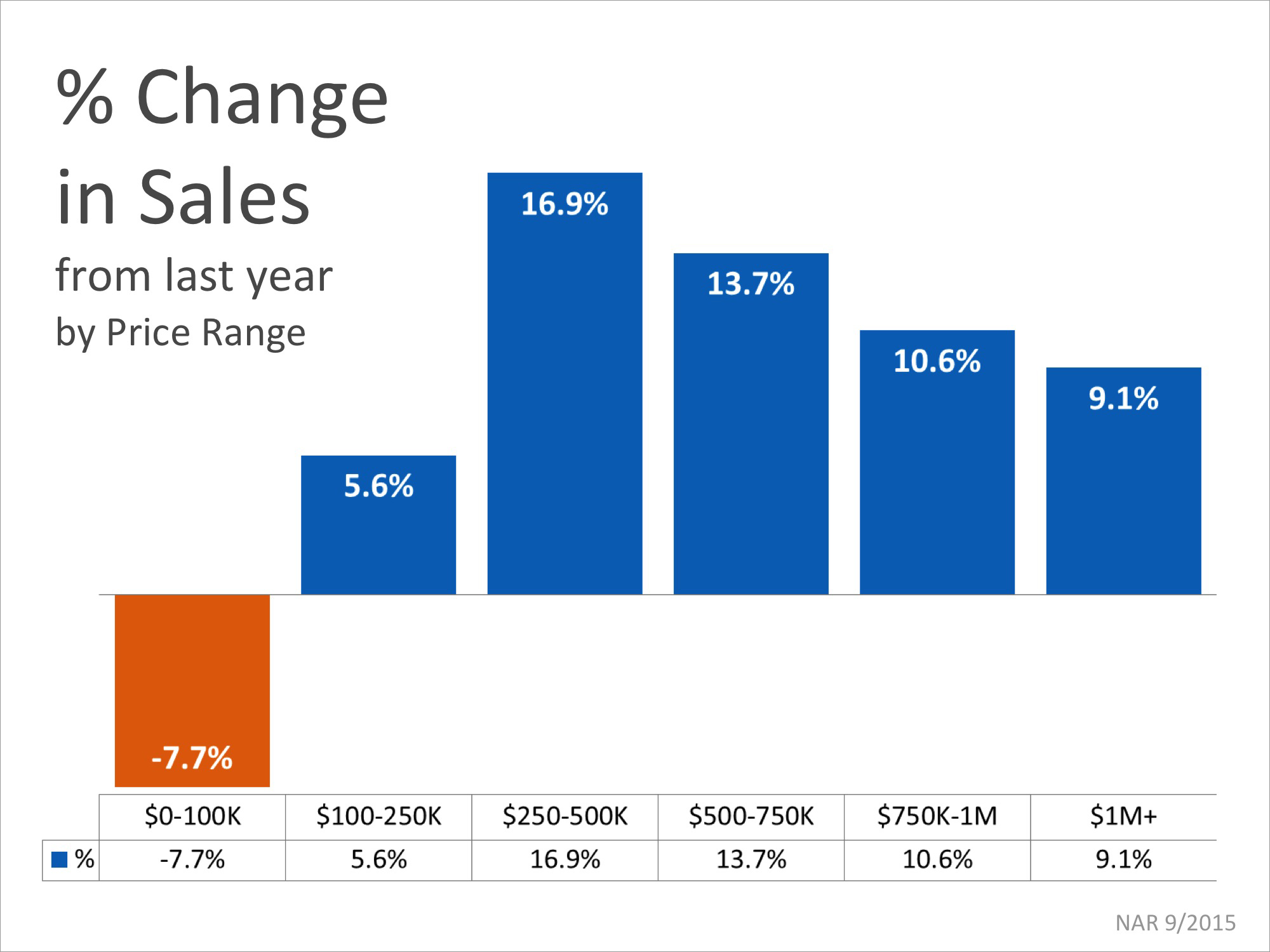 Sale Up In Almost Every Price Range | Simplifying The Market