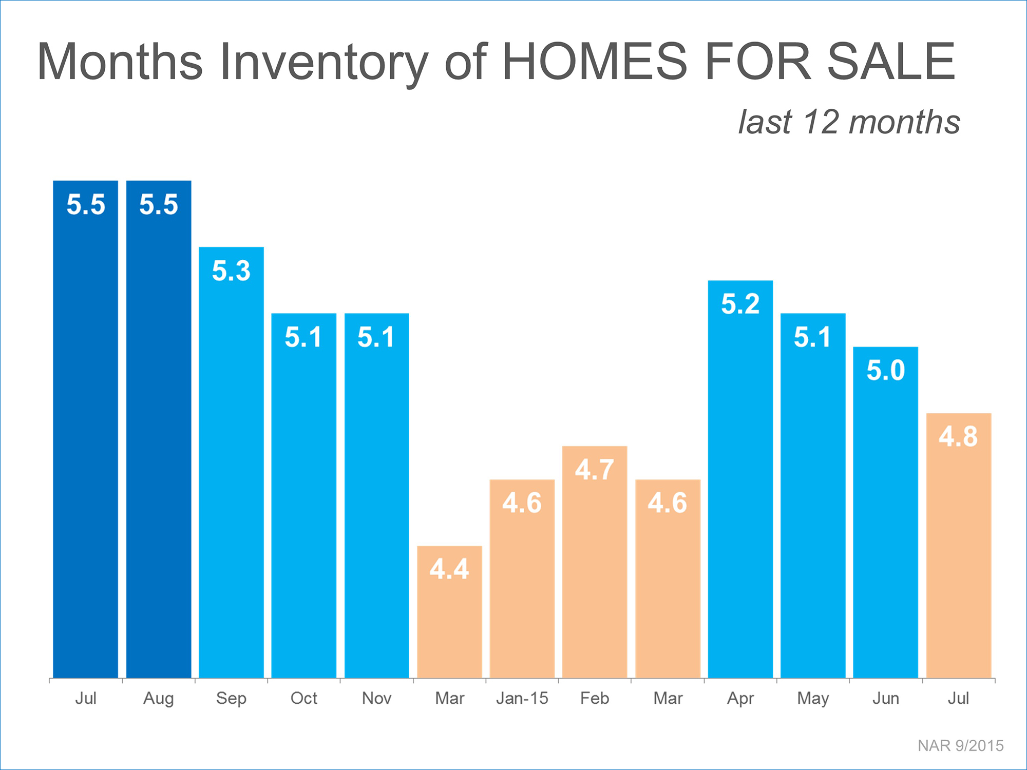Inventory   Simplifying The Market