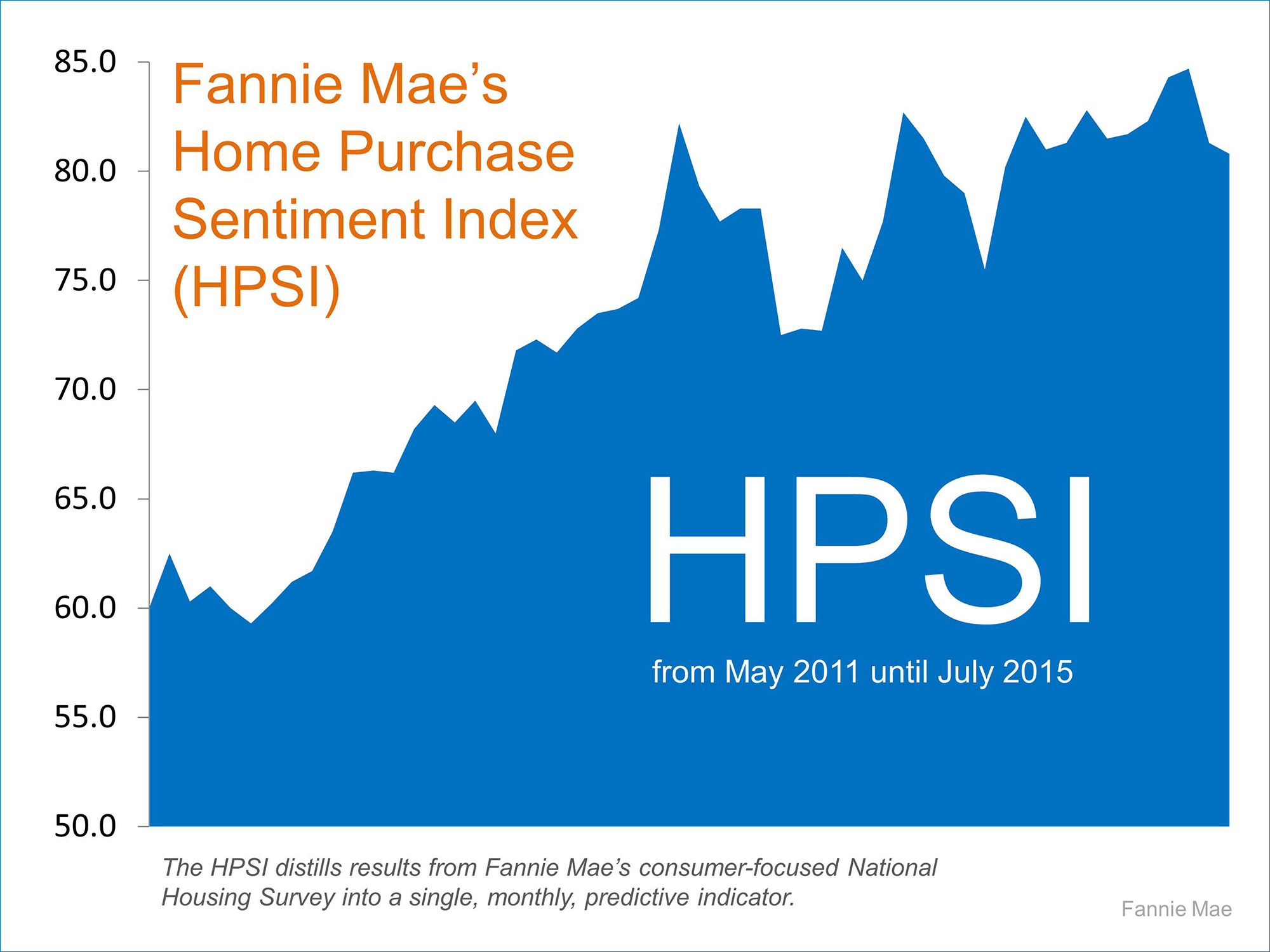 Fannie Mae's Home Purchase Sentiment Index | Simplifying The Market