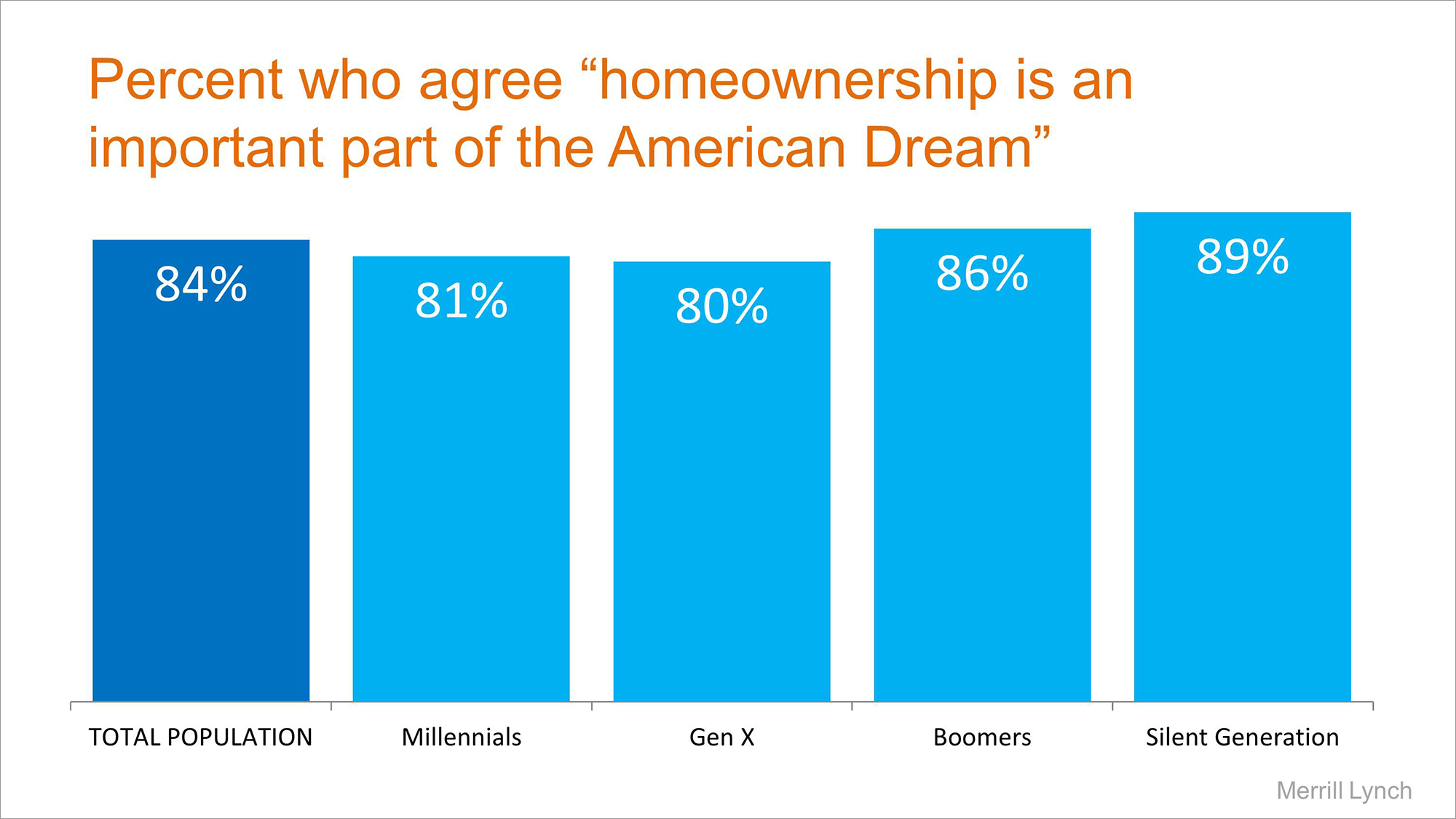 American Dream by Generation | Simplifying The Market