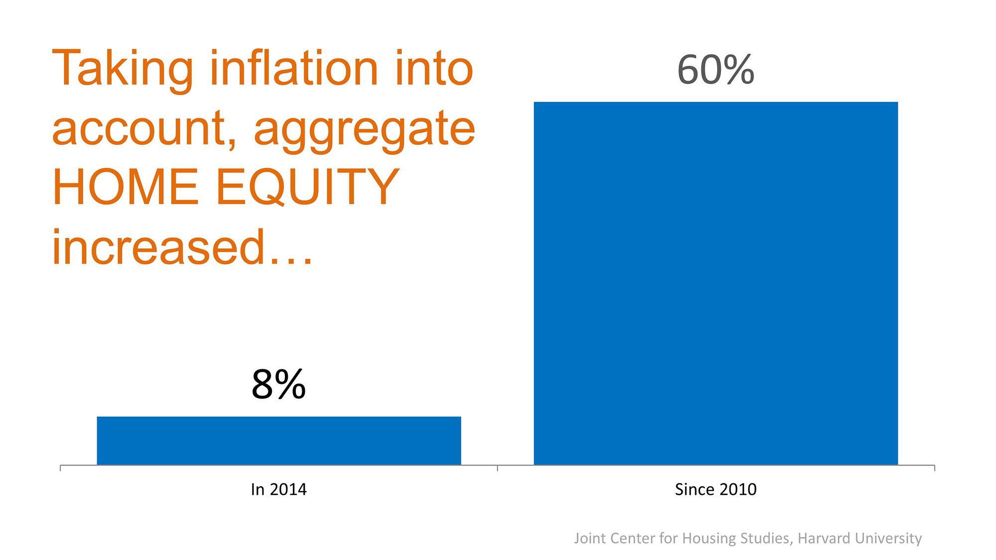 Inflation & Home Equity | Simplifying The Market