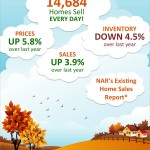 Existing Home Sales Up 3.9% [INFOGRAPHIC]