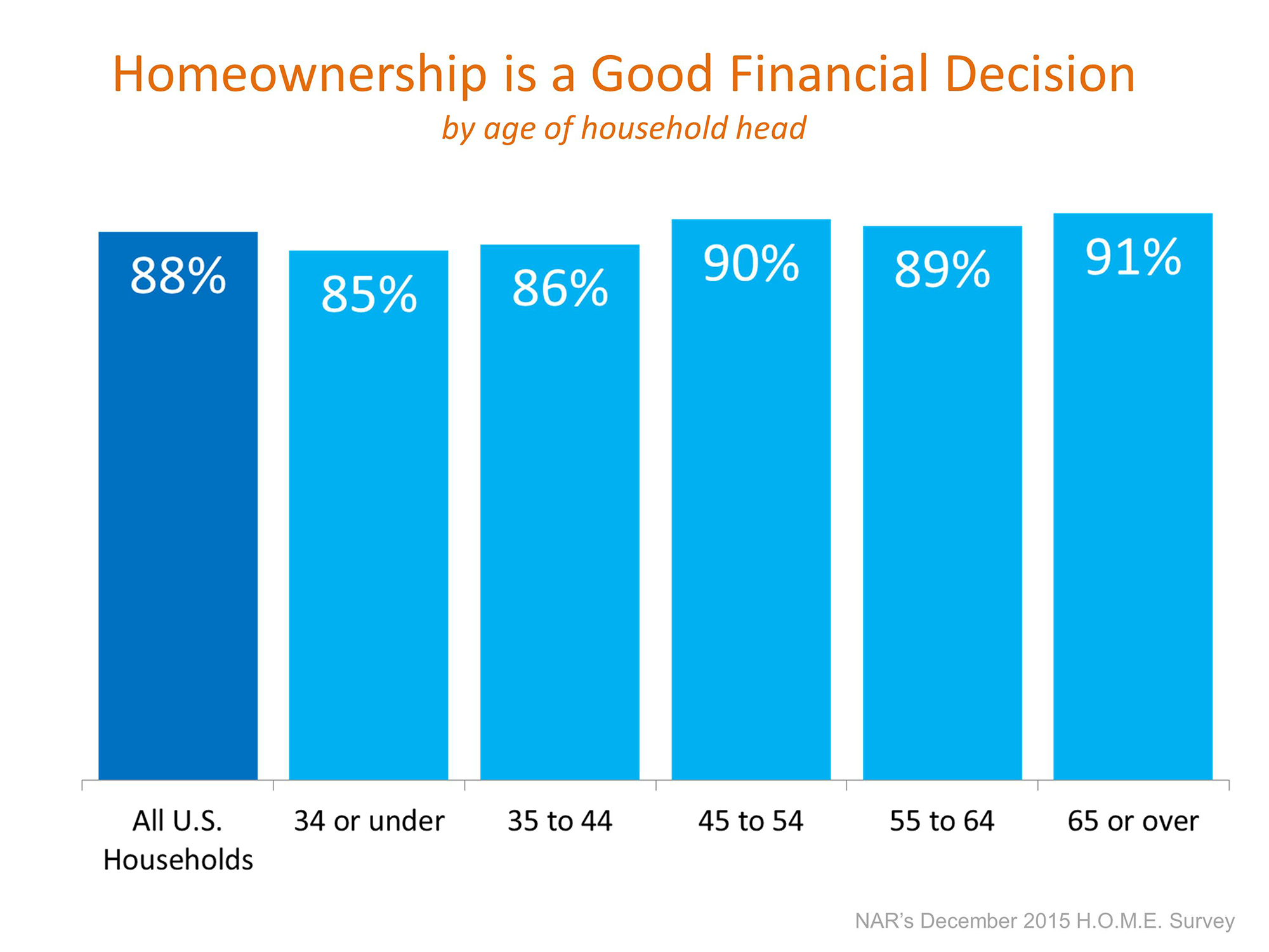 Homeownership is a Good Financial Decision | Simplifying The Market