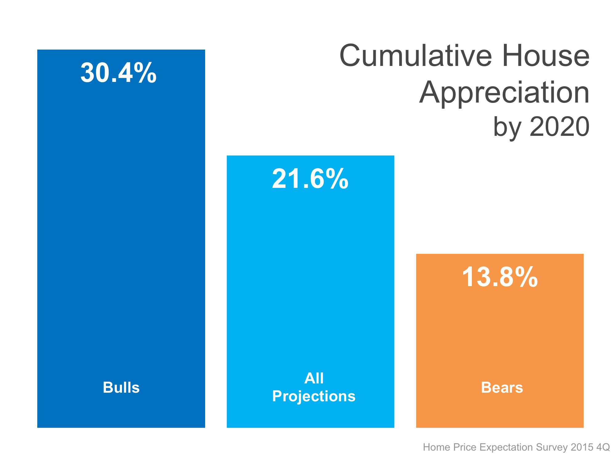 HPES Cumulative Appreciation by 2020 | Simplifying The Market