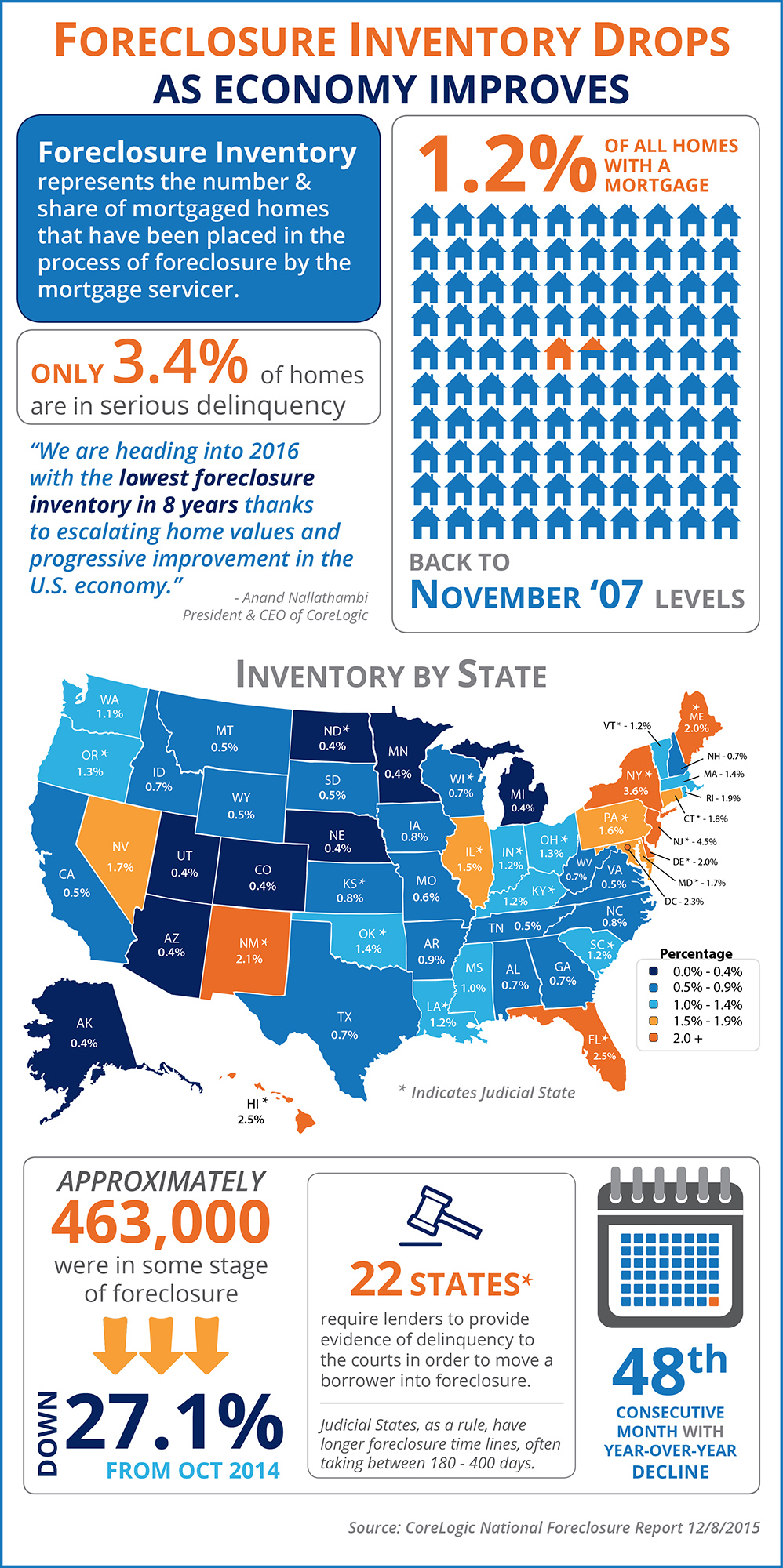 Foreclosure Inventory Drops As Economy Improves [INFOGRAPHIC] | Simplifying The Market