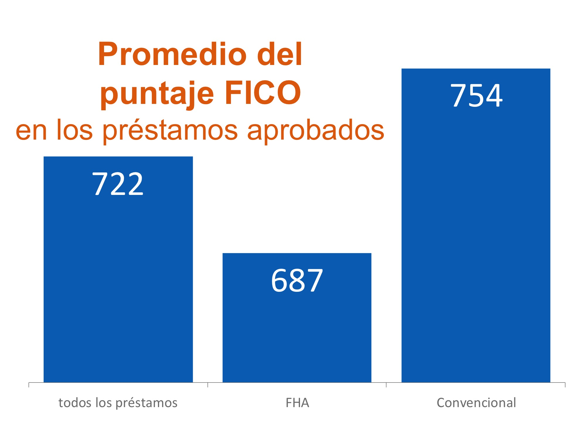 FICO Scores   Simplifying The Market