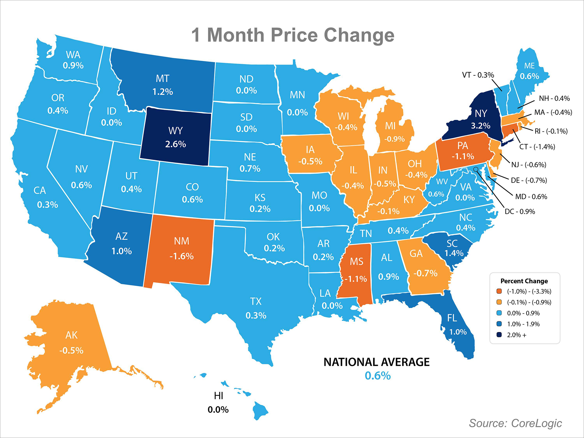 Home Prices Present | Simplifying The Market