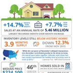 Existing Home Sales Bounce Back [INFOGRAPHIC]