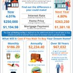 Should I Buy Now Or Wait Until Next Year? [INFOGRAPHIC]
