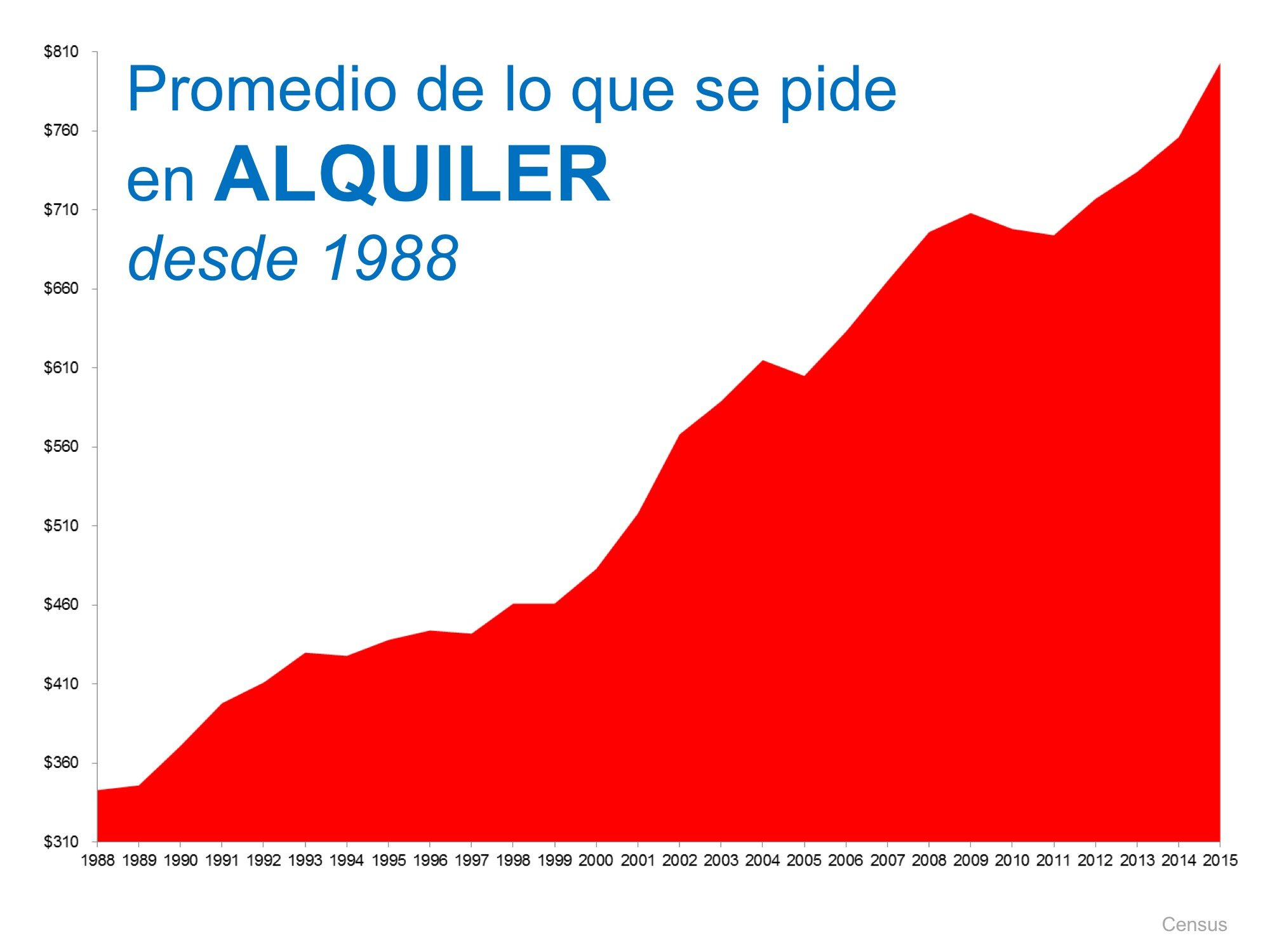 Promedio del alquiler | Simplifying The Market