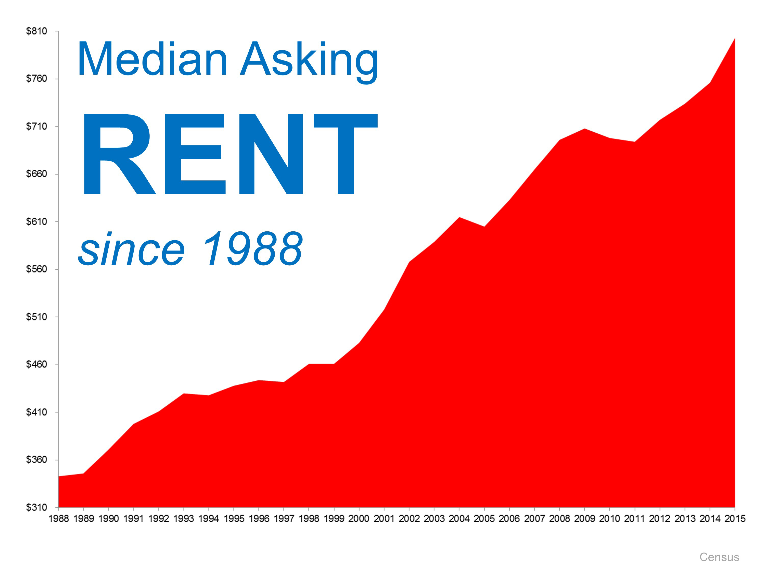 Median Asking Rents | Simplifying The Market