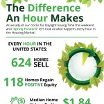 The Difference An Hour Makes This Spring [INFOGRAPHIC]