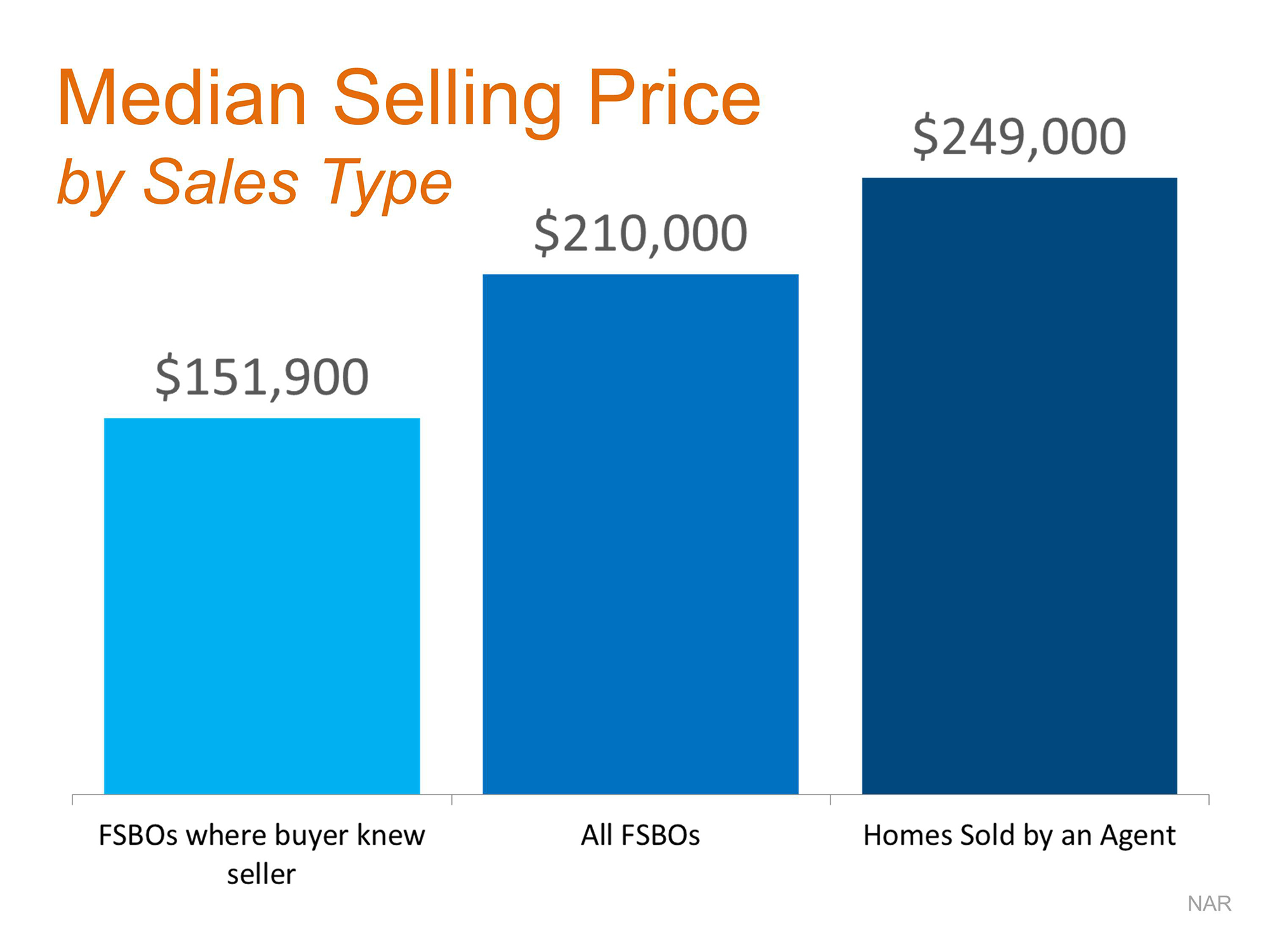 How To Get The Most Money When Selling Your House   Simplifying The Market