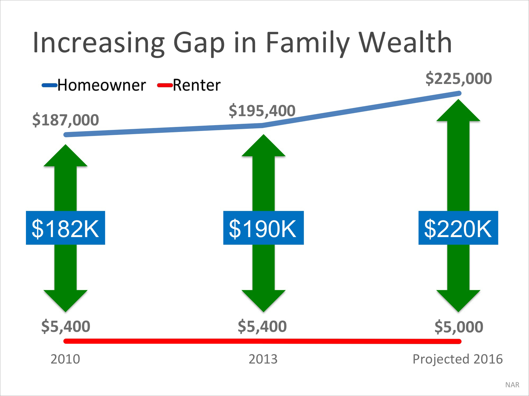 Homeowner's Net Worth is 45x Greater Than a Renter's | Simplifying The Market