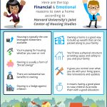 Don't Be Fooled… Homeownership Is A Great Investment! [INFOGRAPHIC]