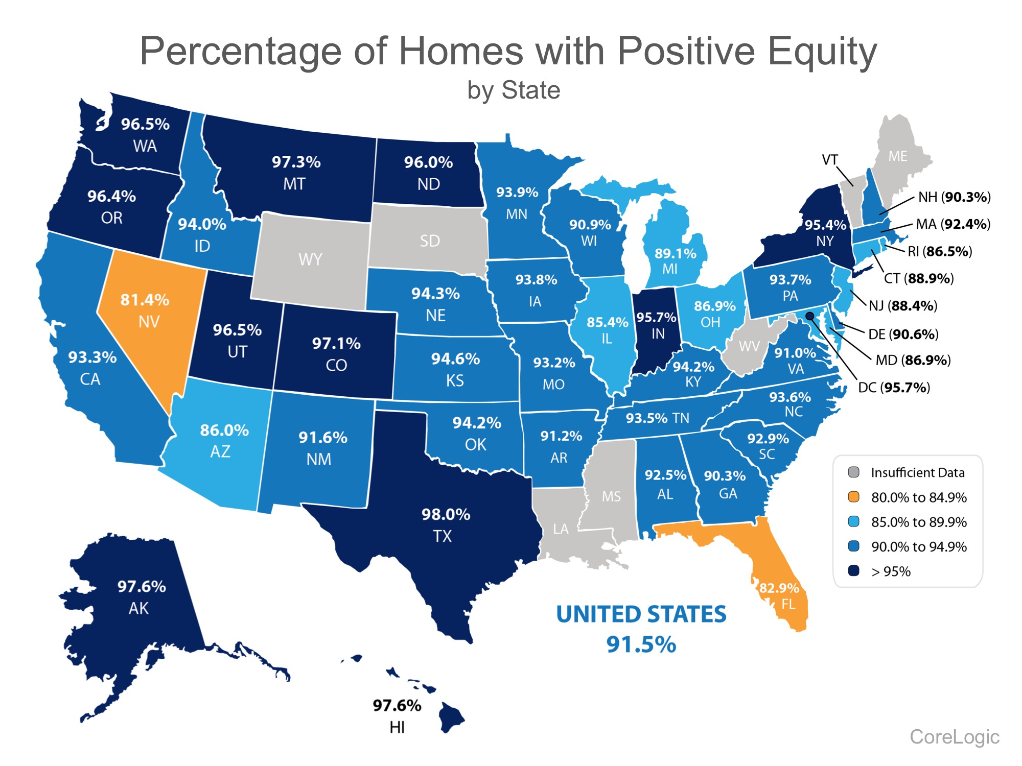 91.5% of Homes in the US have Positive Equity | Simplifying The Market