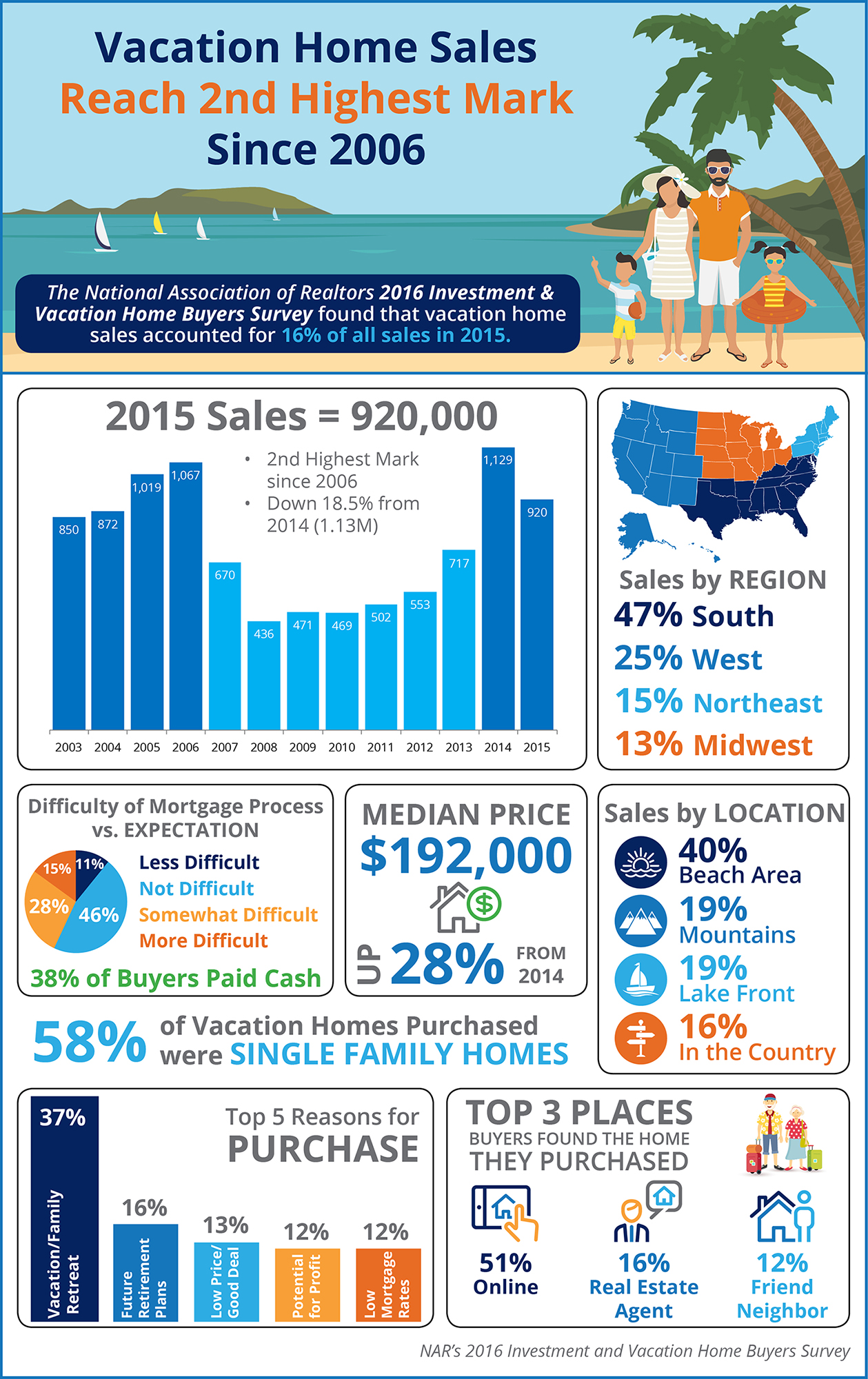 Vacation Home Sales Reach 2nd Highest Mark Since 2006 [INFOGRAPHIC] | Simplifying The Market
