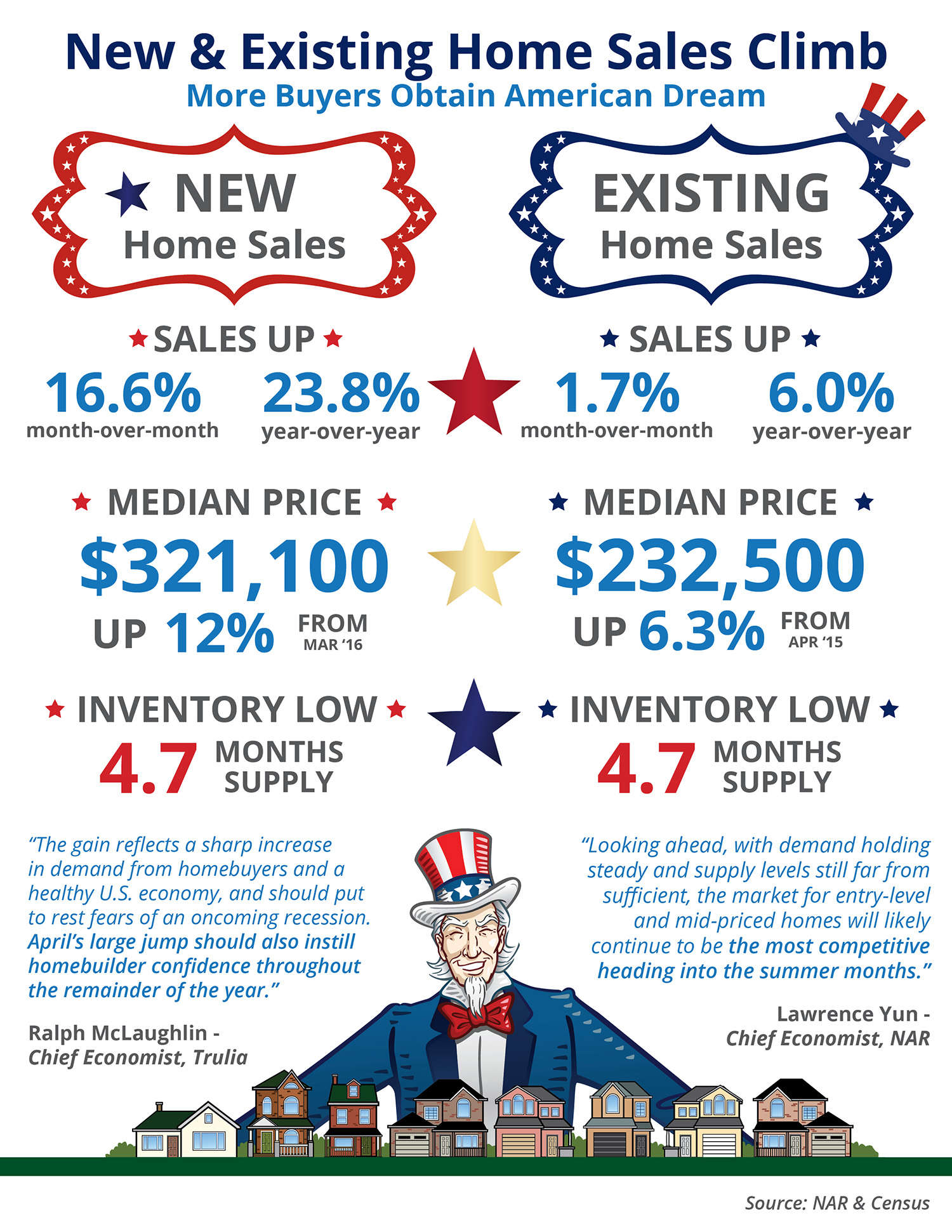 New & Existing Home Sales Climb [INFOGRAPHIC] | Simplifying The Market