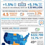 Housing Market Snapshot [INFOGRAPHIC]