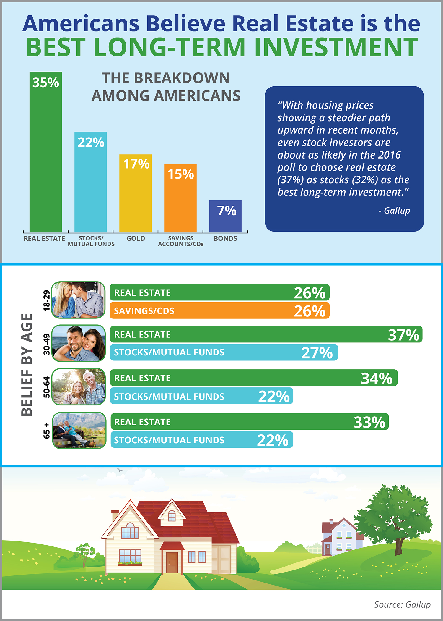 Americans Believe Real Estate is the Best Long-Term Investment   Simplifying The Market