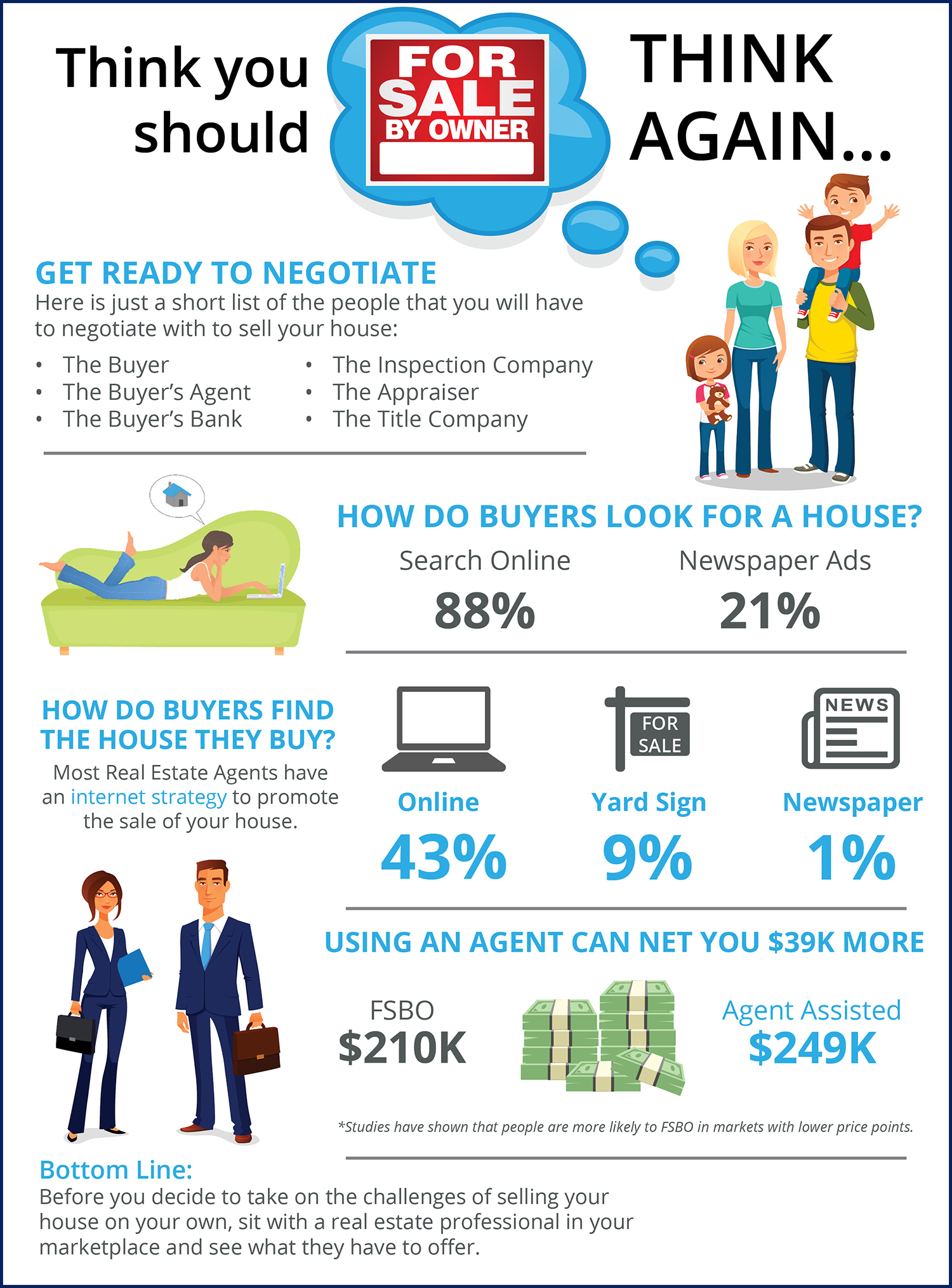 Thinking You Should FSBO? Think Again [INFOGRAPHIC] | Simplifying The Market
