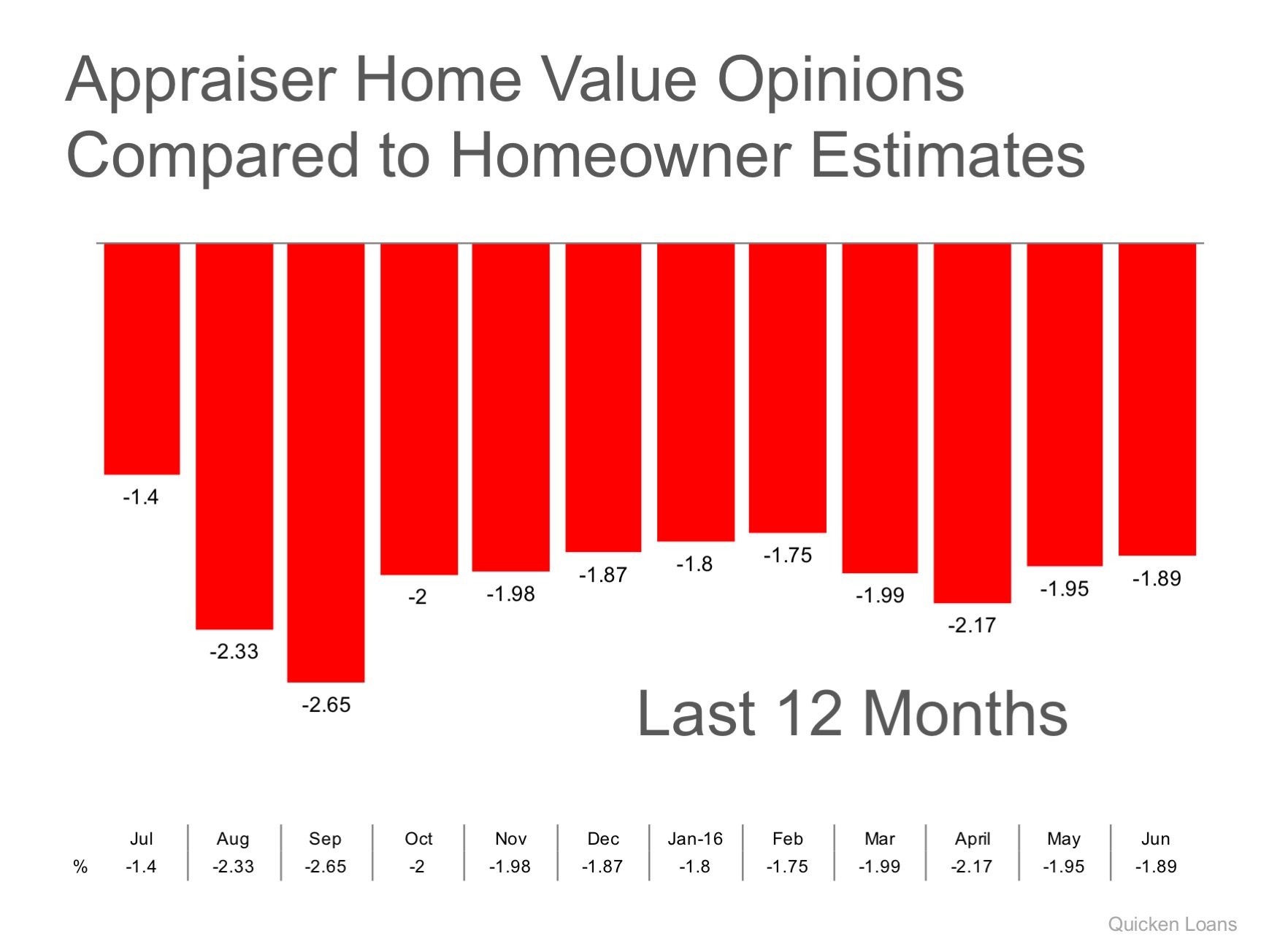 Gap Between Homeowner's & Appraiser's Opinions Narrows Slightly | Simplifying The Market