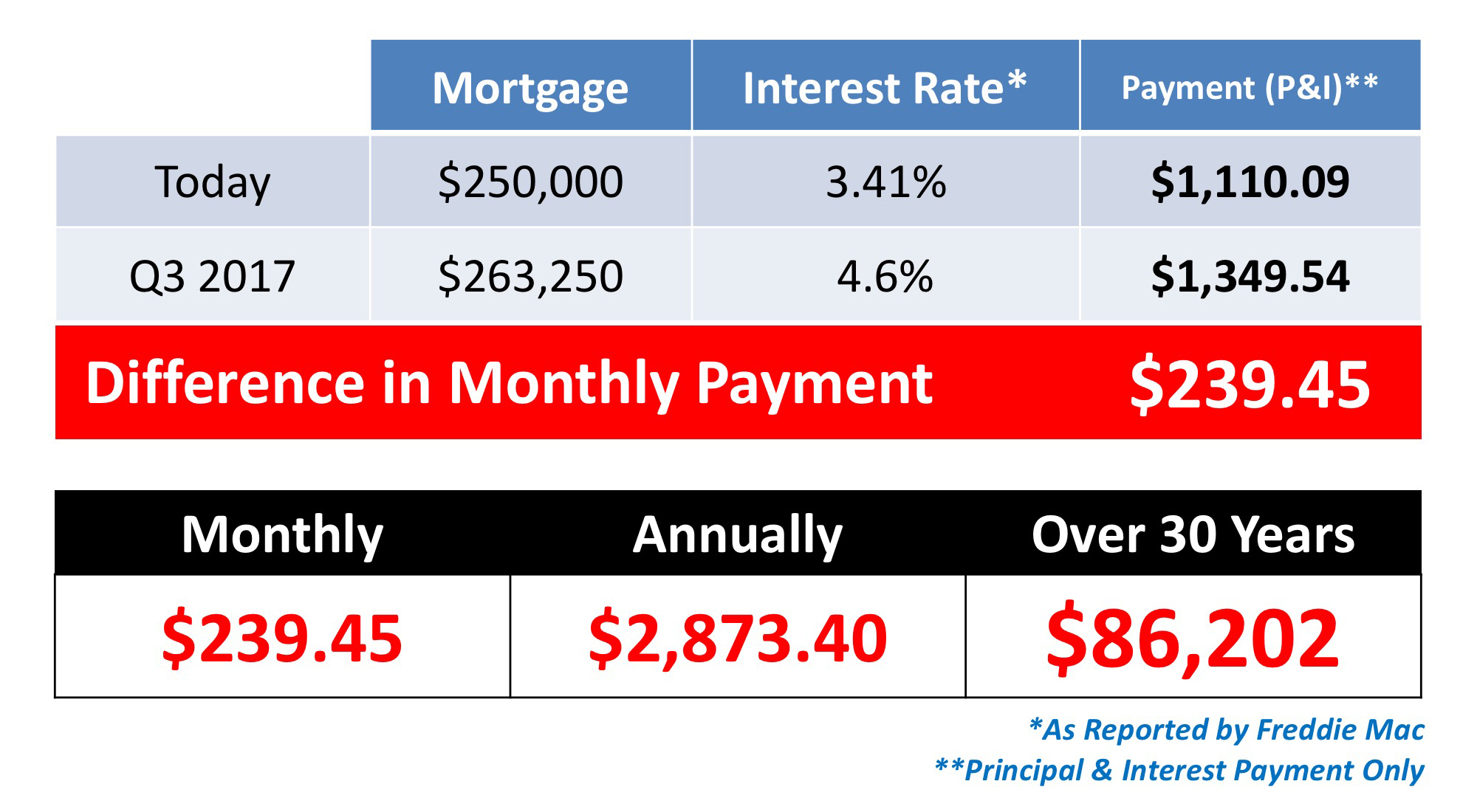 Saving to Buy a Home? Do You Know the Difference Between Cost & Price?   Simplifying The Market