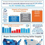 How Supply & Demand Impacts the Real Estate Market [INFOGRAPHIC]