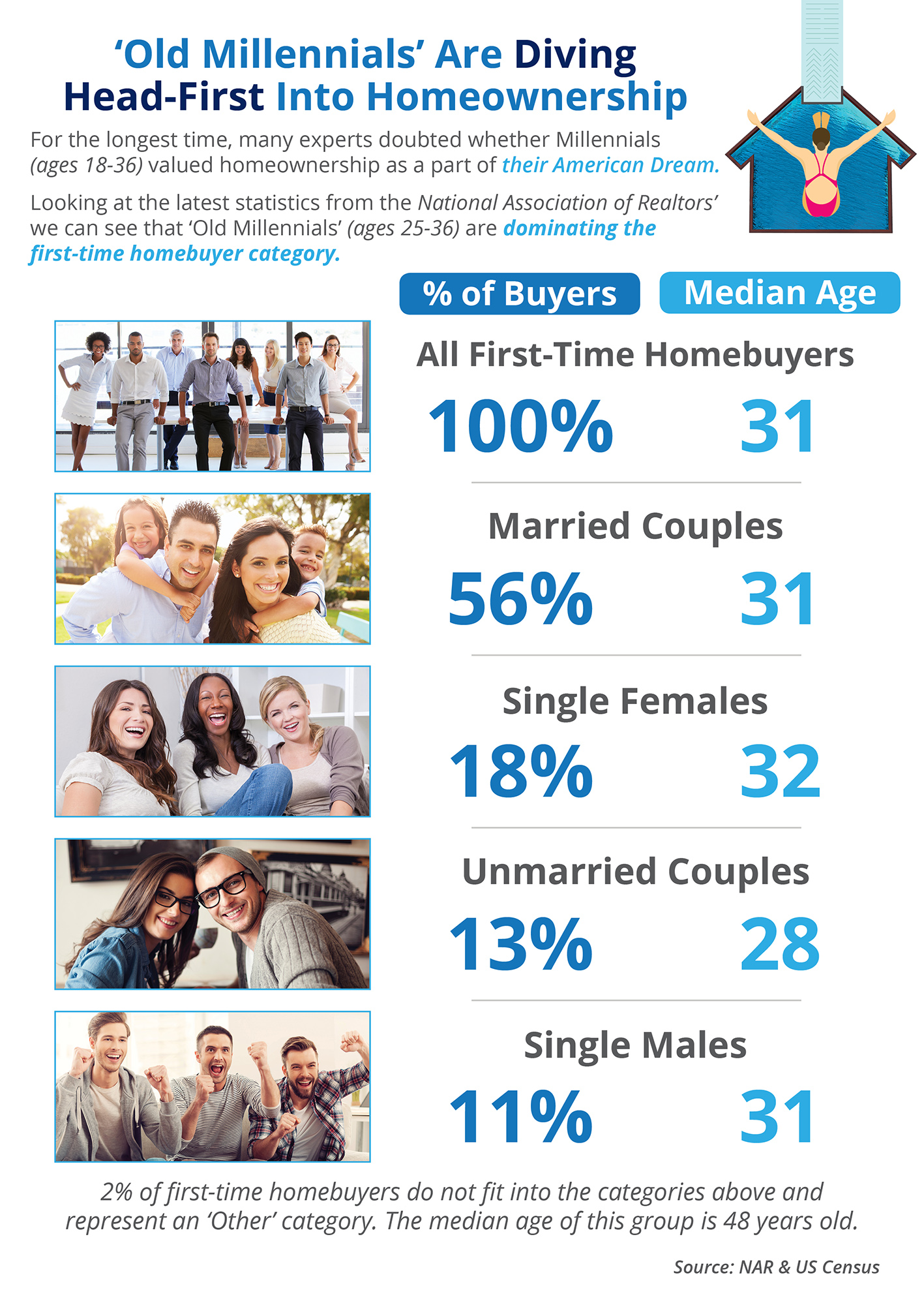 'Old Millennials' Are Diving Head-First into Homeownership [INFOGRAPHIC] | Simplifying The Market